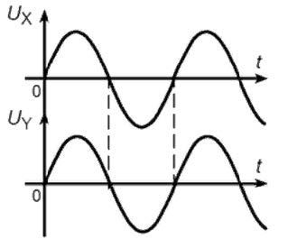 Метрология и техническое регулирование — Тест к разделу 6